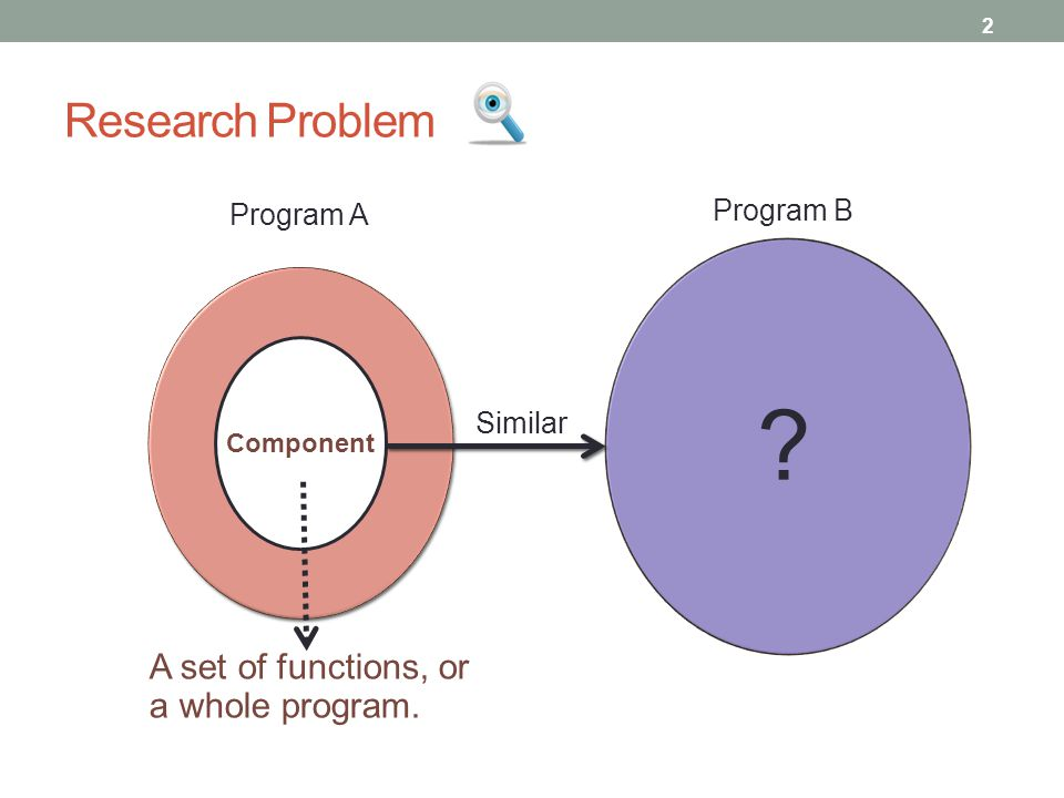 Research Problem A set of functions, or a whole program. Program B