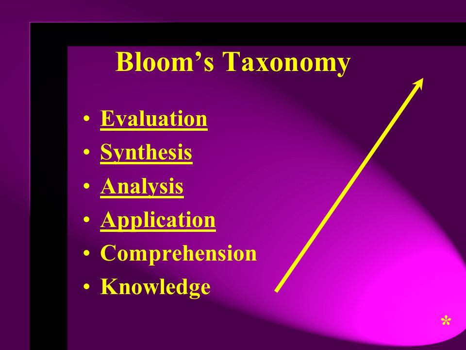 Bloom's Taxonomy * Evaluation Synthesis Analysis Application