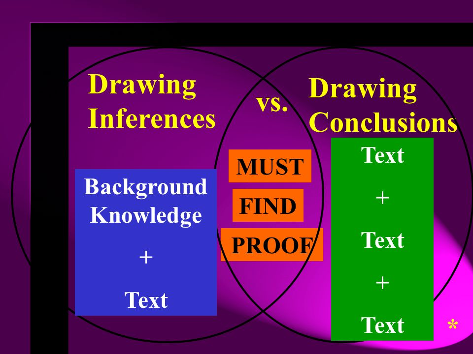 Drawing Inferences Drawing Conclusions vs. * Text MUST +