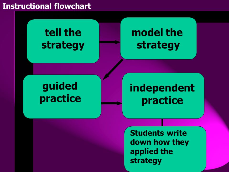 model the tell the strategy strategy guided practice