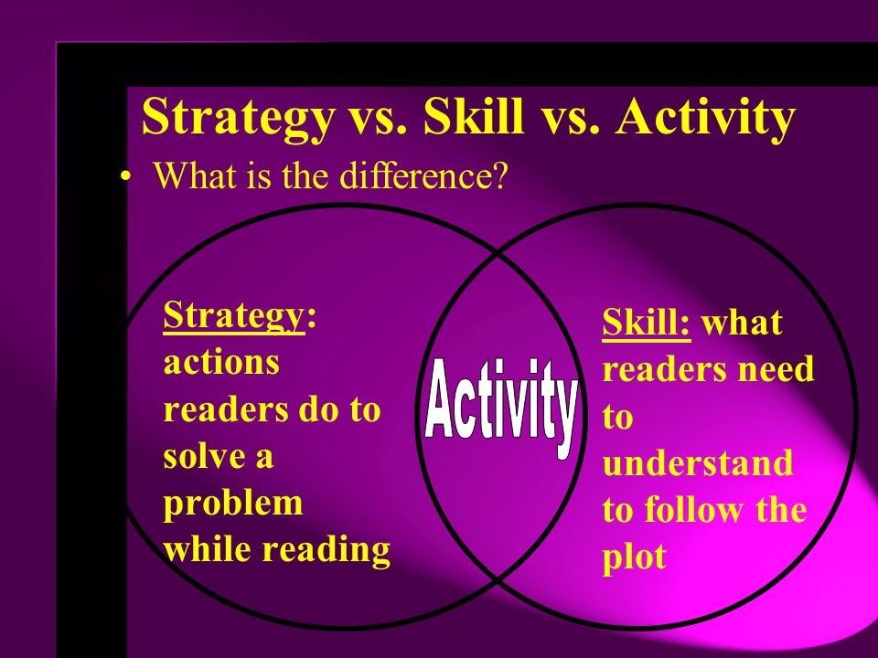 Strategy vs. Skill vs. Activity