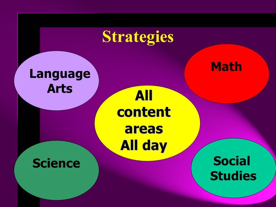 Strategies All content areas All day Math Language Arts Social Science