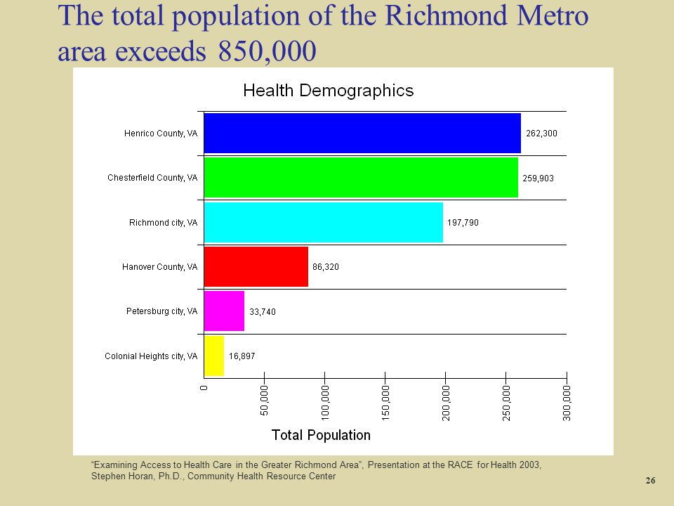 The total population of the Richmond Metro area exceeds 850,000