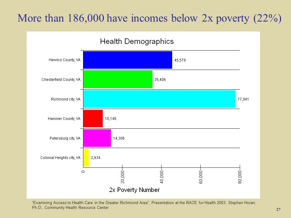 More than 186,000 have incomes below 2x poverty (22%)