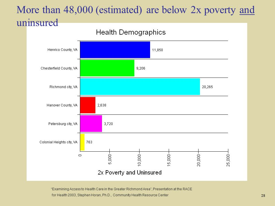 More than 48,000 (estimated) are below 2x poverty and uninsured