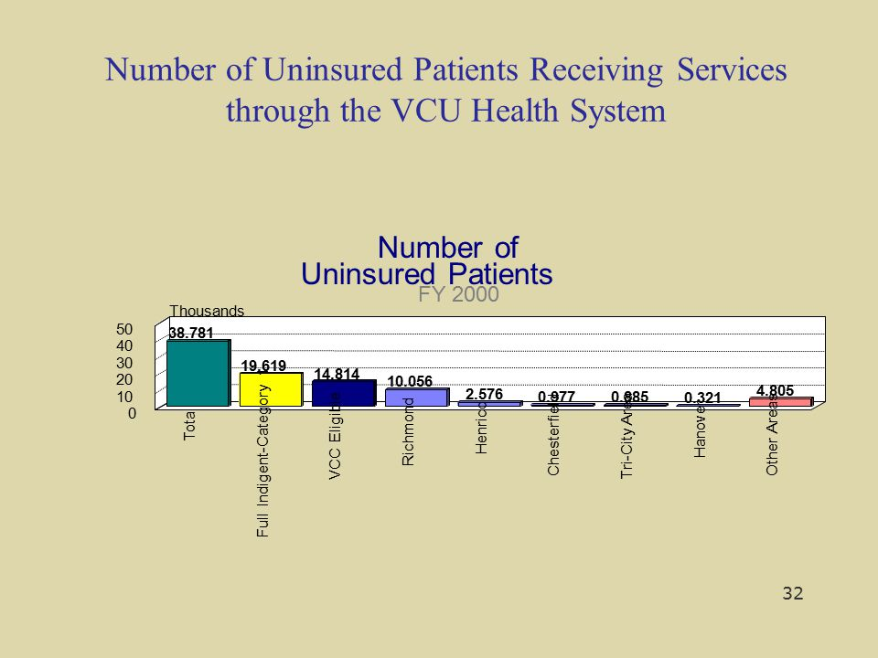 Number of Uninsured Patients Receiving Services through the VCU Health System