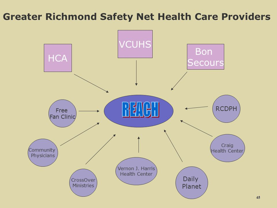 REACH Greater Richmond Safety Net Health Care Providers VCUHS Bon HCA