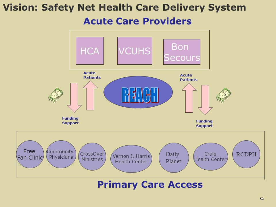 REACH Vision: Safety Net Health Care Delivery System