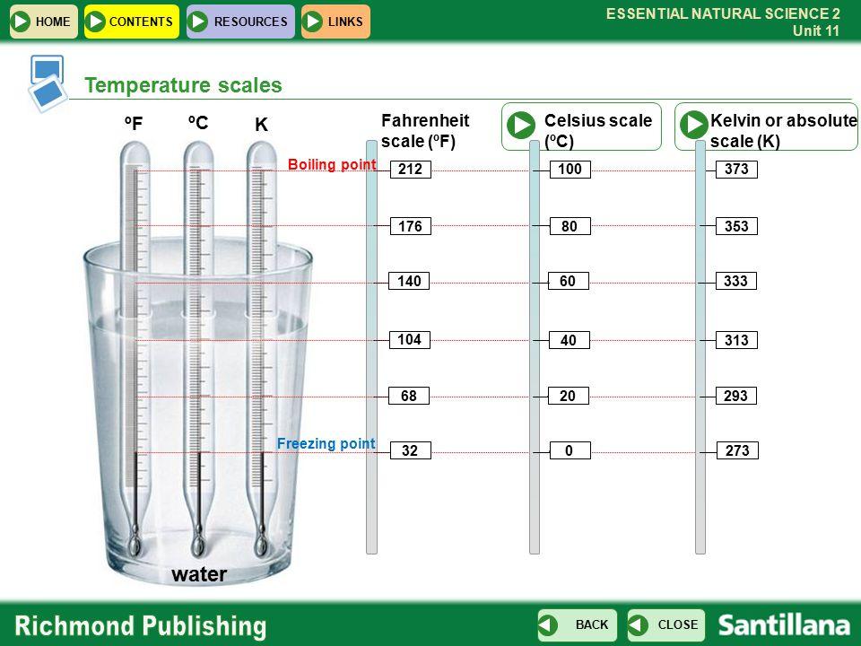 Temperature scales water ºF ºC K Fahrenheit scale (ºF)