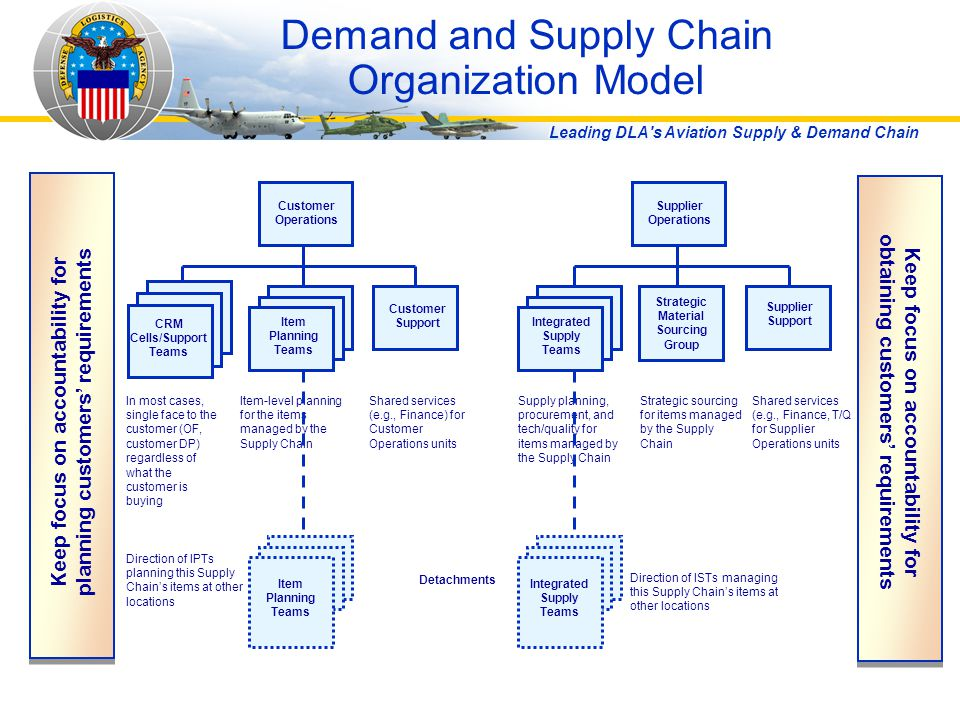 Demand and Supply Chain Organization Model