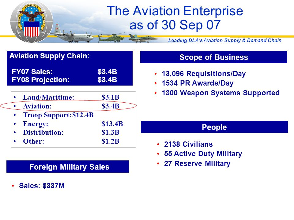 The Aviation Enterprise as of 30 Sep 07