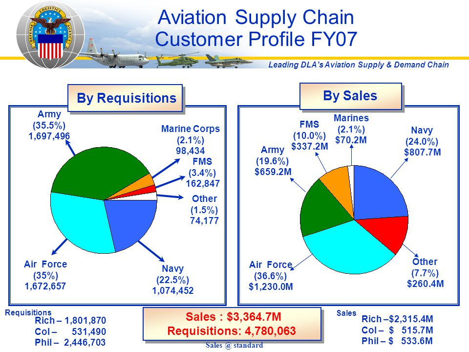 Aviation Supply Chain Customer Profile FY07