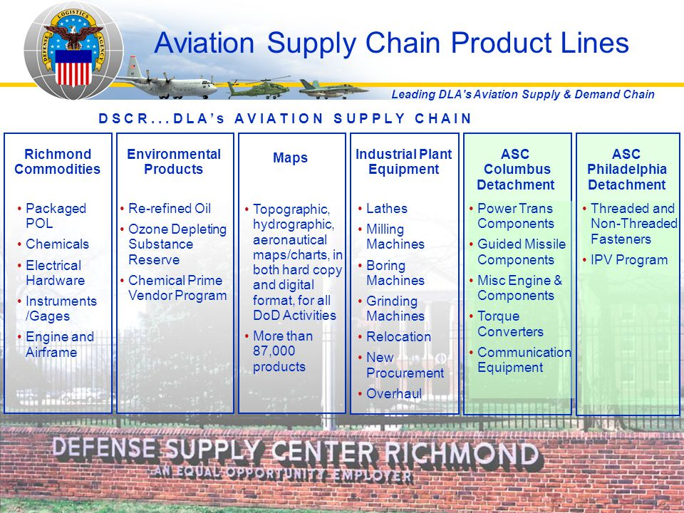 Aviation Supply Chain Product Lines