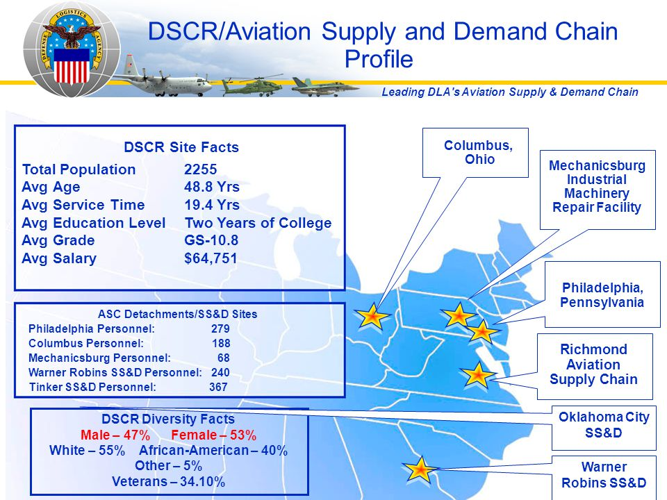DSCR/Aviation Supply and Demand Chain Profile