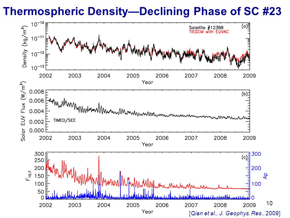 Thermospheric Density—Declining Phase of SC #23