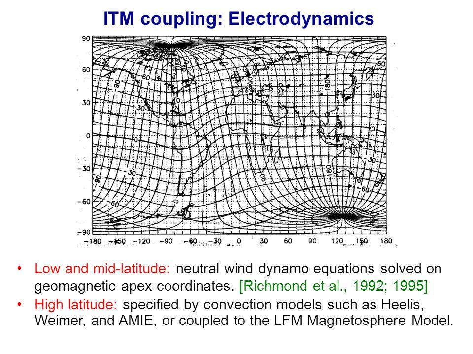 ITM coupling: Electrodynamics