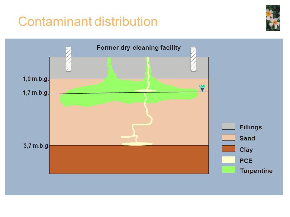 Contaminant distribution