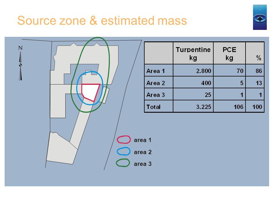 Source zone & estimated mass
