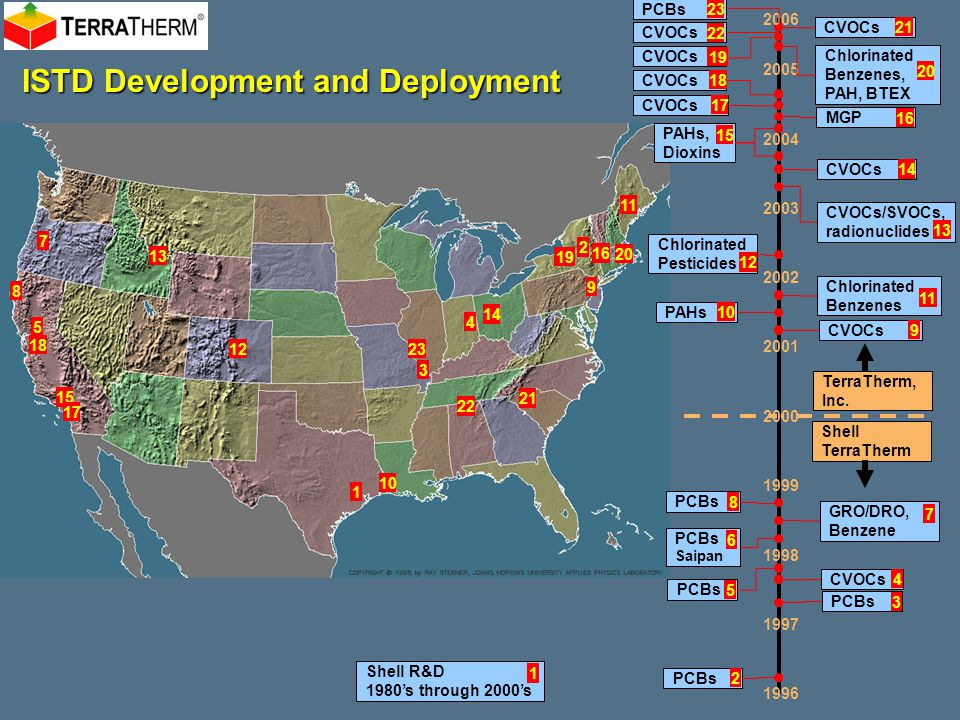 ISTD Development and Deployment