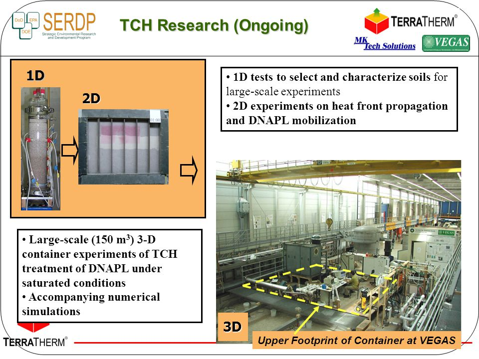 TCH Research (Ongoing)