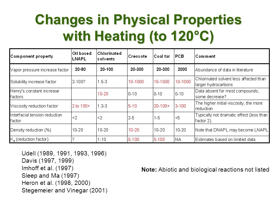 Changes in Physical Properties with Heating (to 120°C)