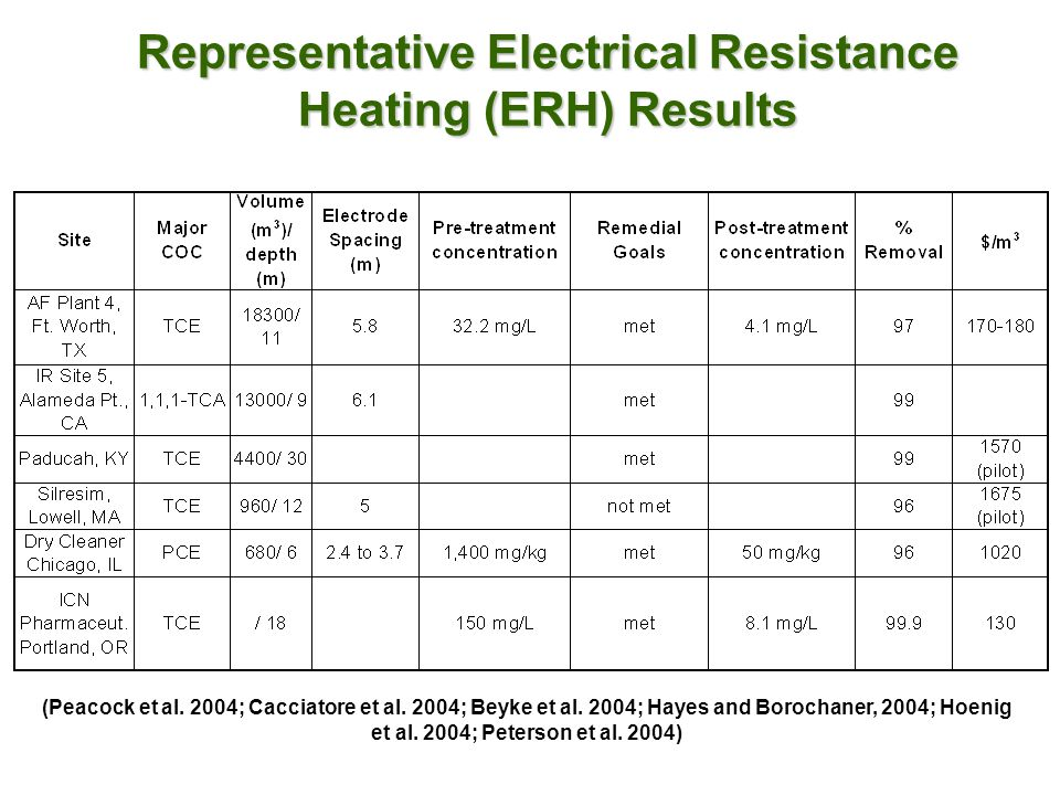 Representative Electrical Resistance Heating (ERH) Results