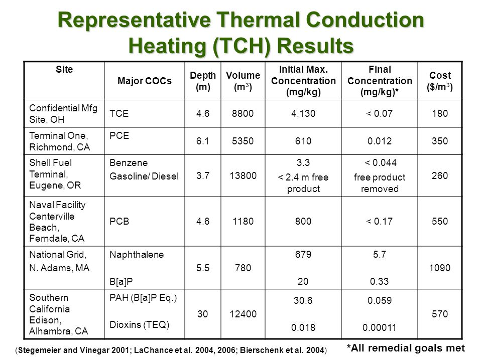 Representative Thermal Conduction Heating (TCH) Results