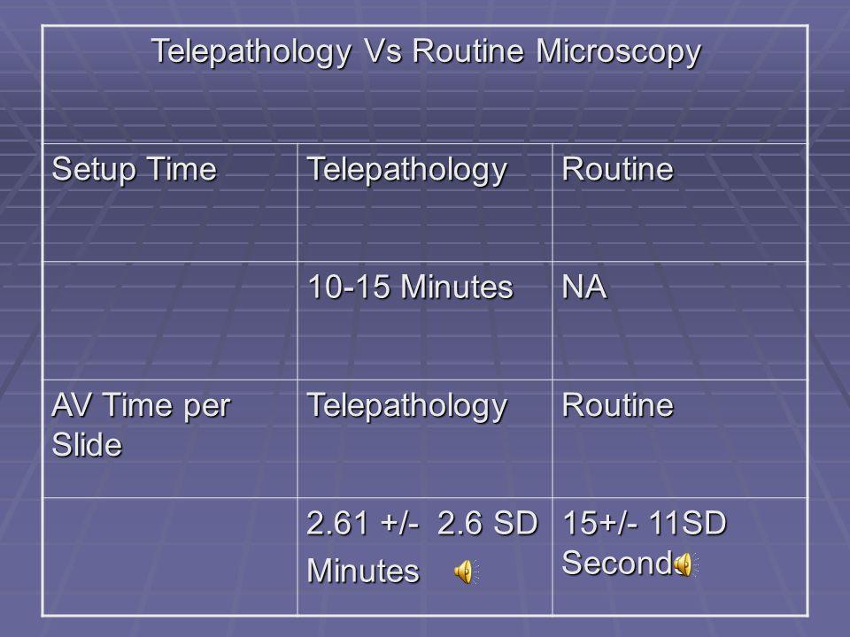 Telepathology Vs Routine Microscopy