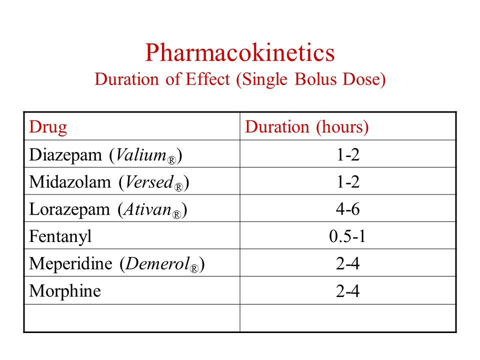 Pharmacokinetics Duration of Effect (Single Bolus Dose)