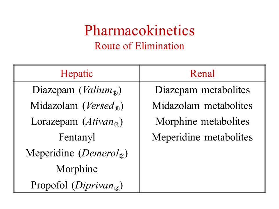 Pharmacokinetics Route of Elimination