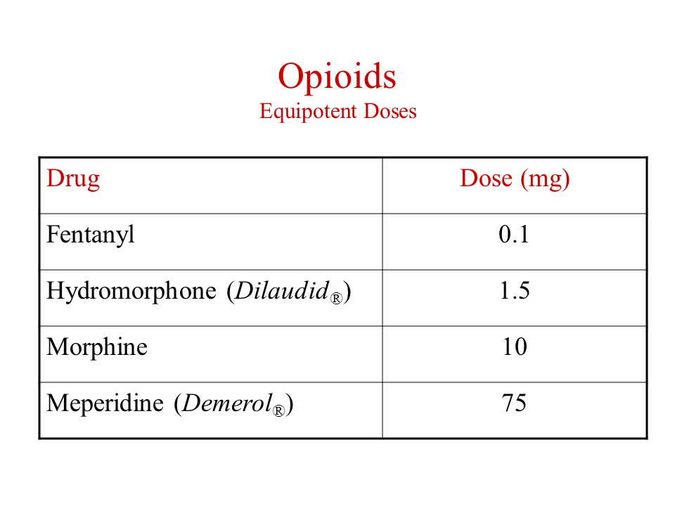 Opioids Equipotent Doses