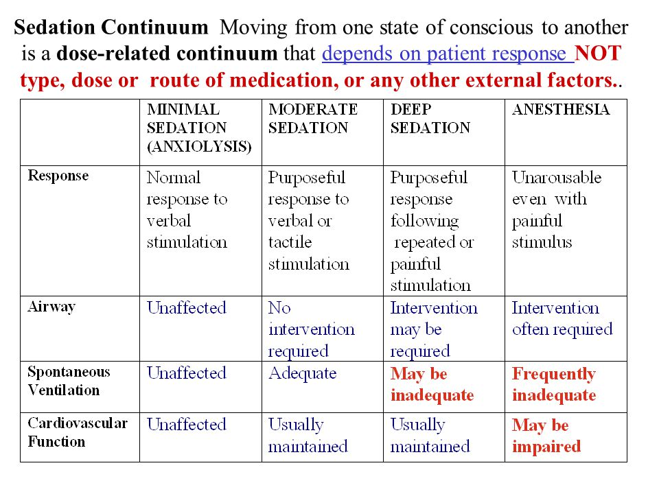 Sedation Continuum Moving from one state of conscious to another is a dose-related continuum that depends on patient response NOT type, dose or route of medication, or any other external factors..