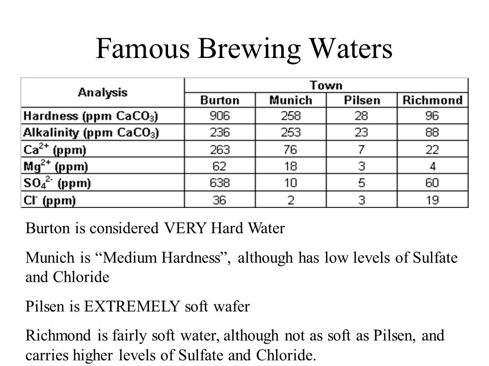 Famous Brewing Waters Burton is considered VERY Hard Water