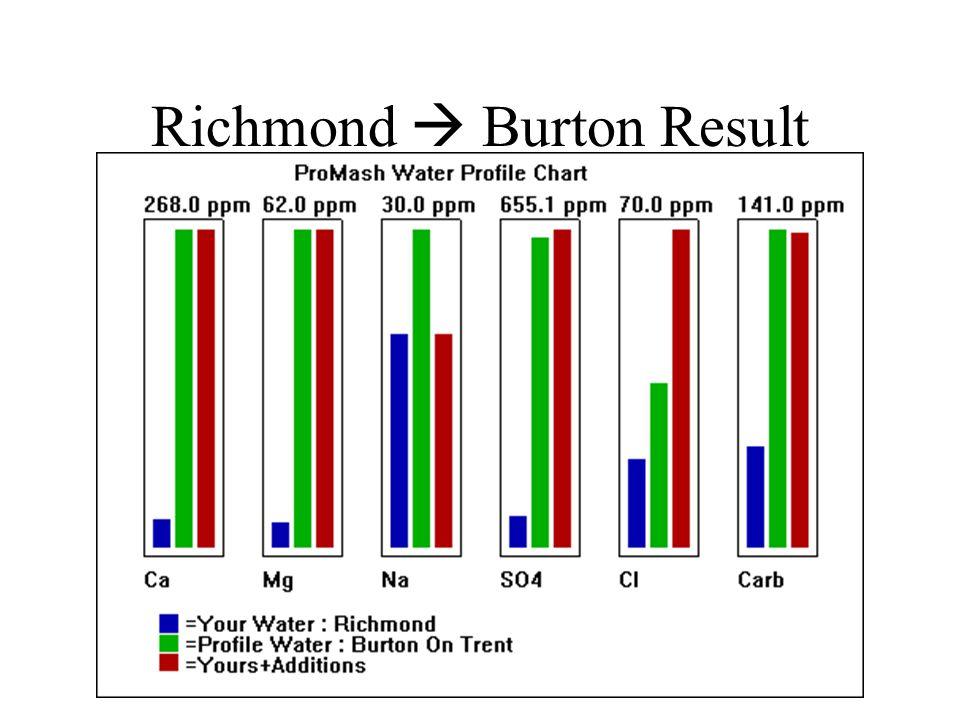 Richmond  Burton Result