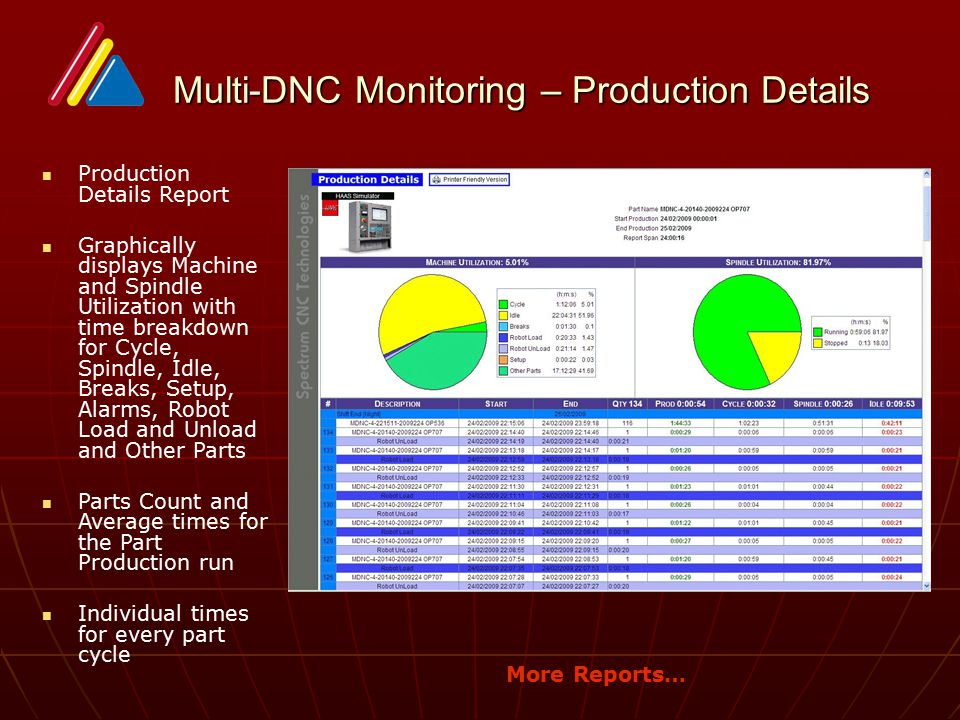 Multi-DNC Monitoring – Production Details
