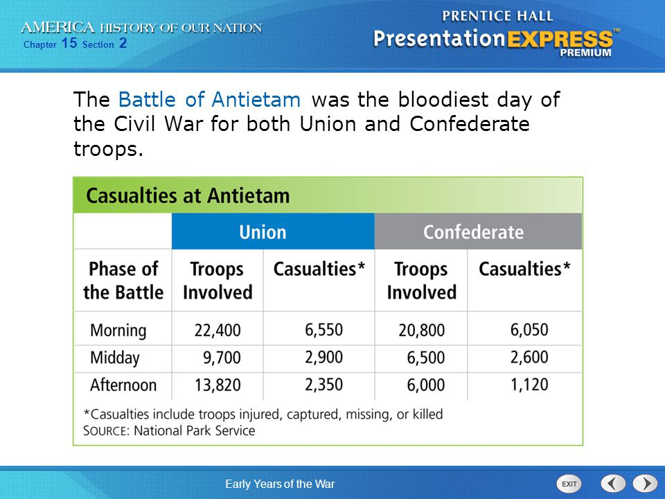 The Battle of Antietam was the bloodiest day of the Civil War for both Union and Confederate troops.