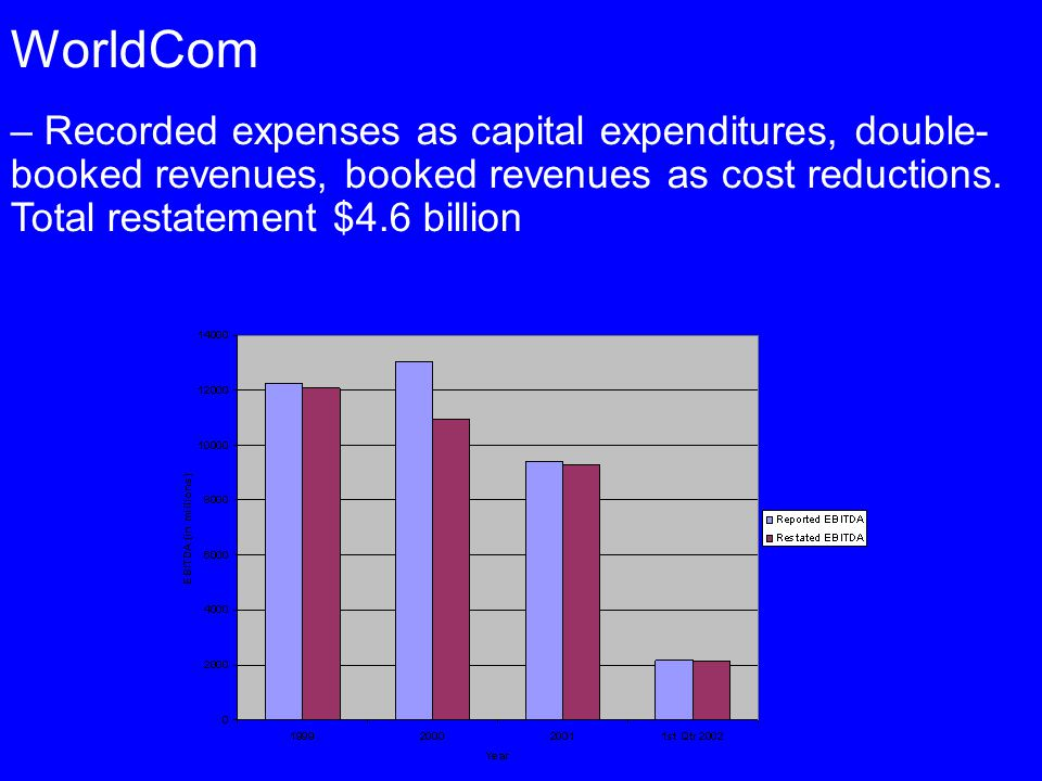 WorldCom – Recorded expenses as capital expenditures, double-booked revenues, booked revenues as cost reductions.