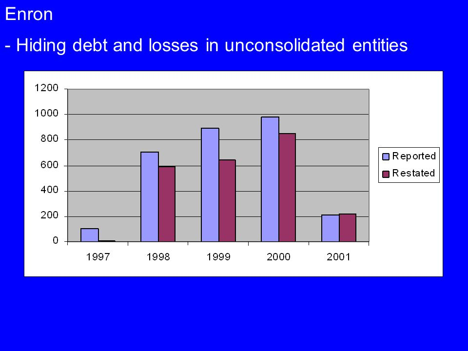 Enron - Hiding debt and losses in unconsolidated entities