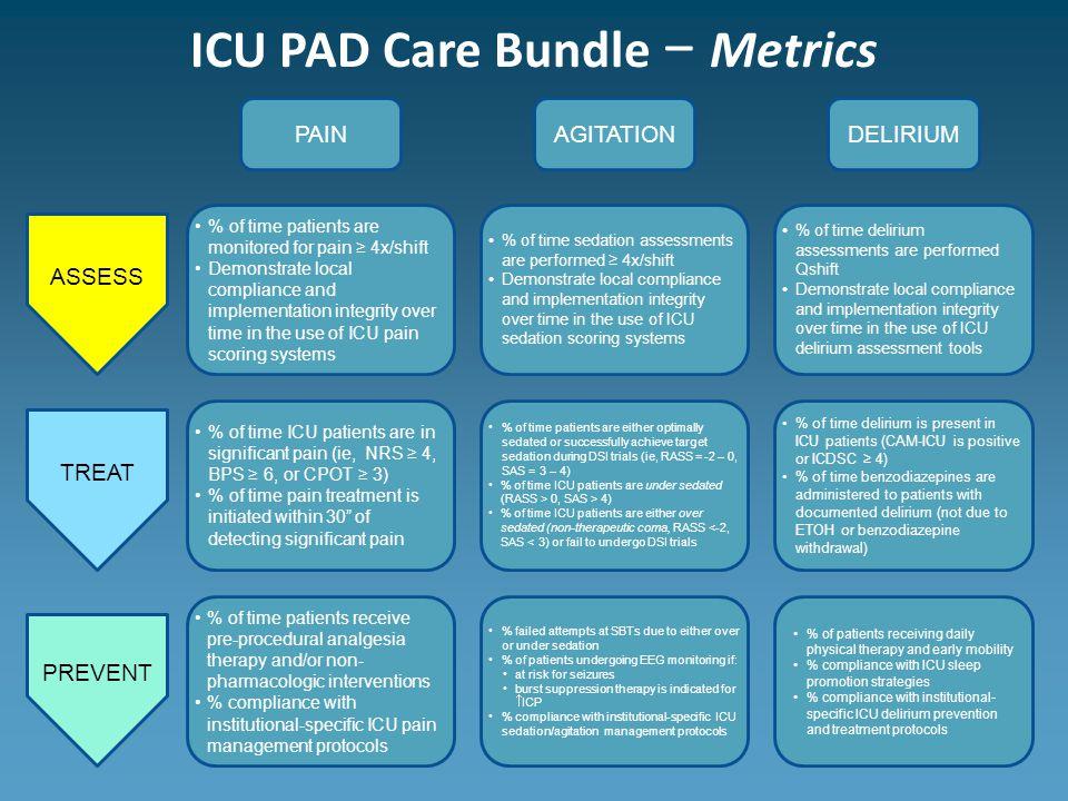 ICU PAD Care Bundle − Metrics