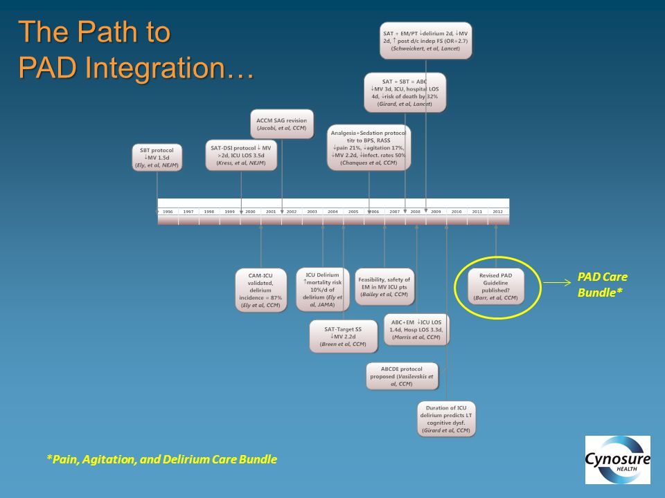 The Path to PAD Integration… PAD Care Bundle*