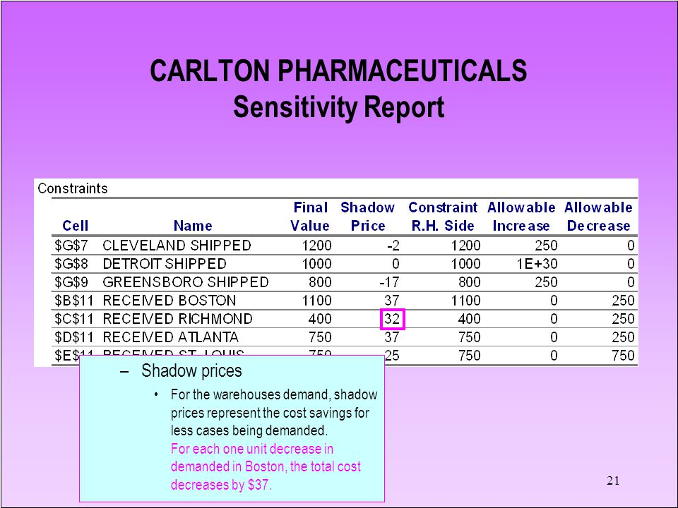 CARLTON PHARMACEUTICALS Sensitivity Report