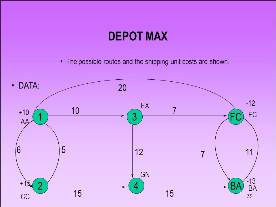 DEPOT MAX The possible routes and the shipping unit costs are shown. DATA: 5. 10. 20. 6. 15. 12.