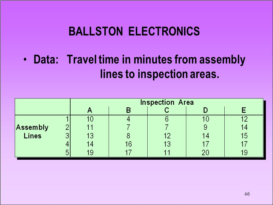 BALLSTON ELECTRONICS Data: Travel time in minutes from assembly lines to inspection areas.