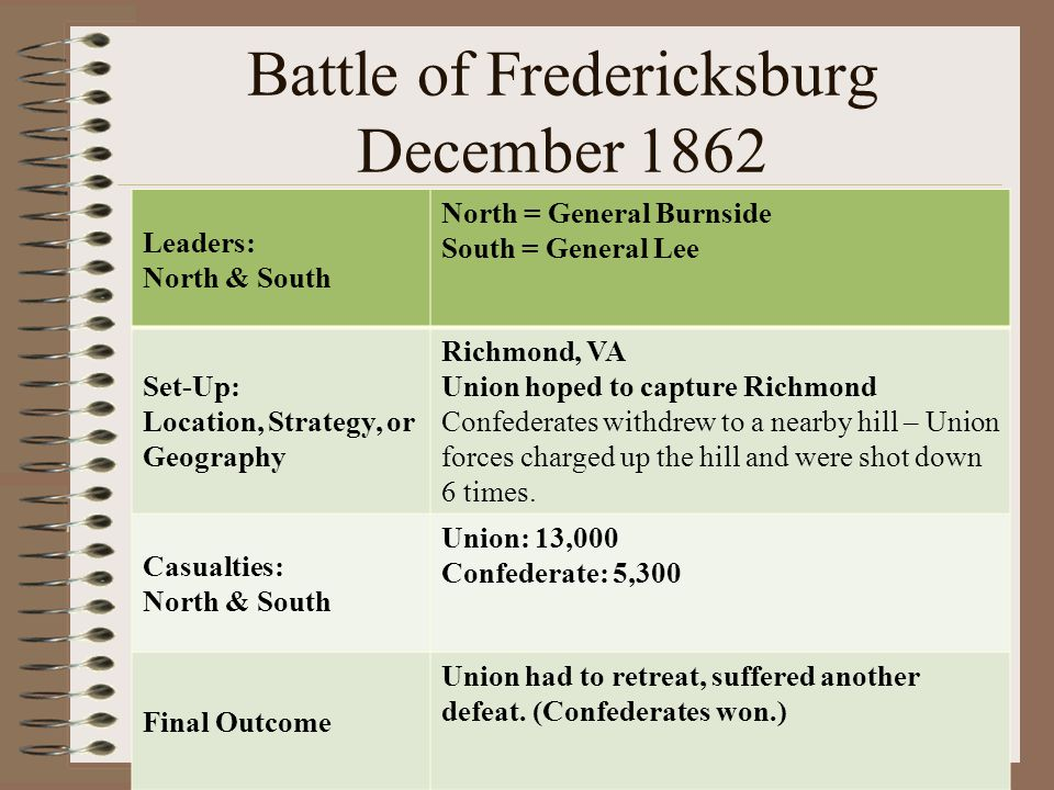 Battle of Fredericksburg December 1862