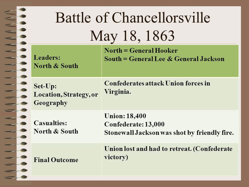 Battle of Chancellorsville May 18, 1863