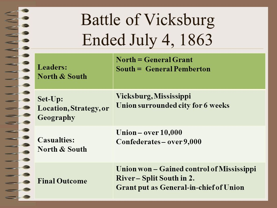 Battle of Vicksburg Ended July 4, 1863