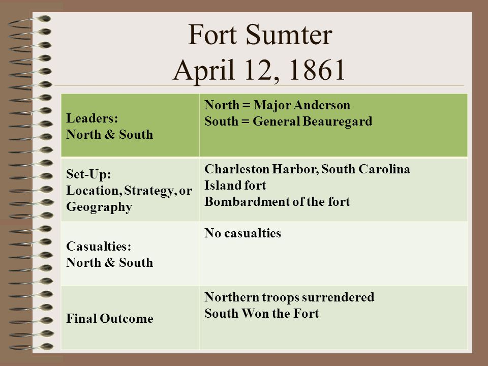 Fort Sumter April 12, 1861 Leaders: North & South
