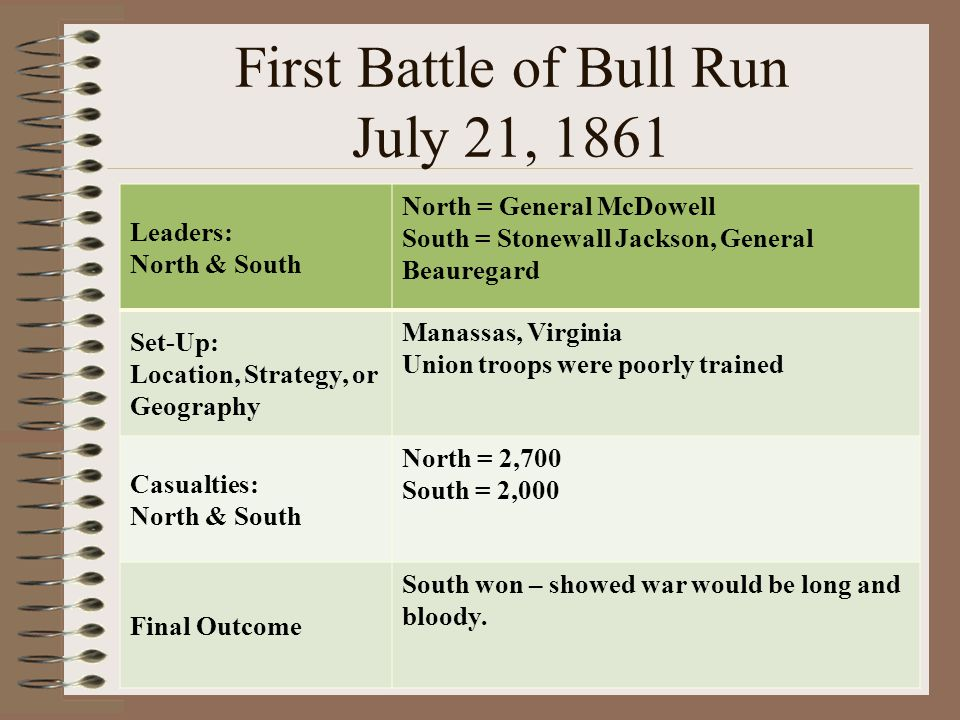 First Battle of Bull Run July 21, 1861
