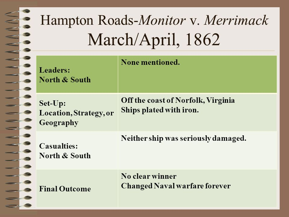 Hampton Roads-Monitor v. Merrimack March/April, 1862