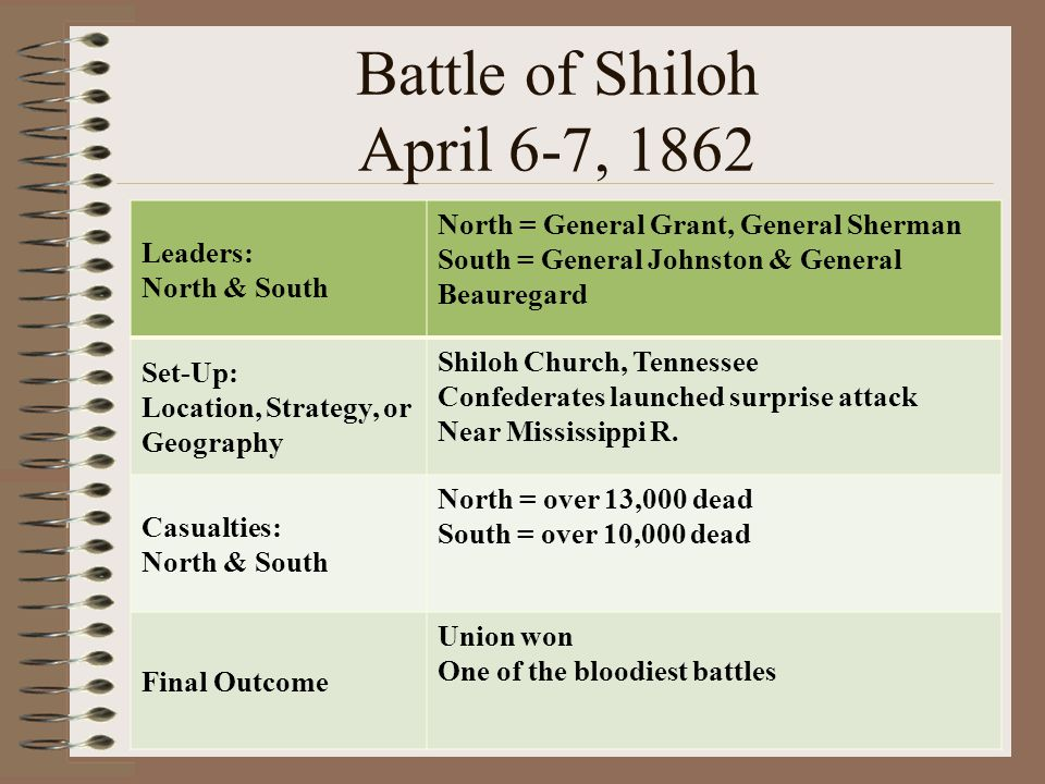 Battle of Shiloh April 6-7, 1862